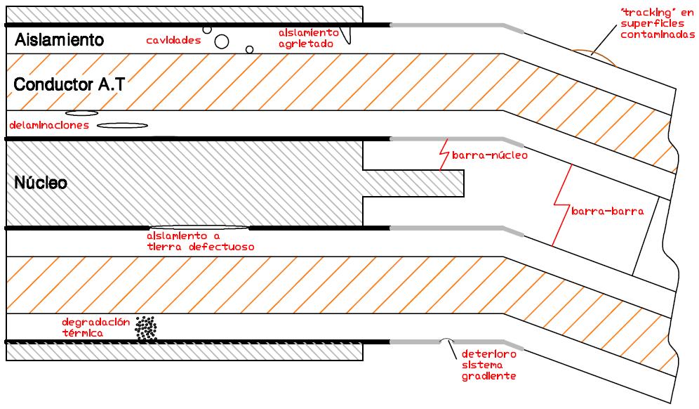 Figura 1. Defectos típicos en el devanado del estator